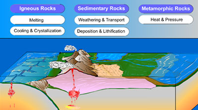 Rock Cycle Animation Including Photos and Descriptions